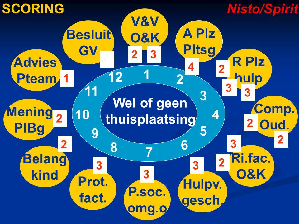 V&V O&K A Plz Pltsg R Plz hulp Comp. Oud. Ri.fac. O&K Hulpv. gesch. P.soc. omg.o Prot. fact. Belang kind Mening PlBg Advies Pteam Besluit GV 1 2 3 4 5