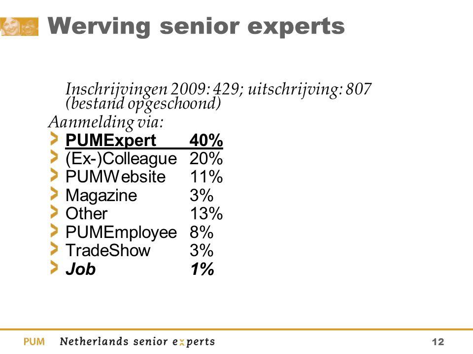 12 Werving senior experts Inschrijvingen 2009: 429; uitschrijving: 807 (bestand opgeschoond) Aanmelding via: PUMExpert40% (Ex-)Colleague 20% PUMWebsit