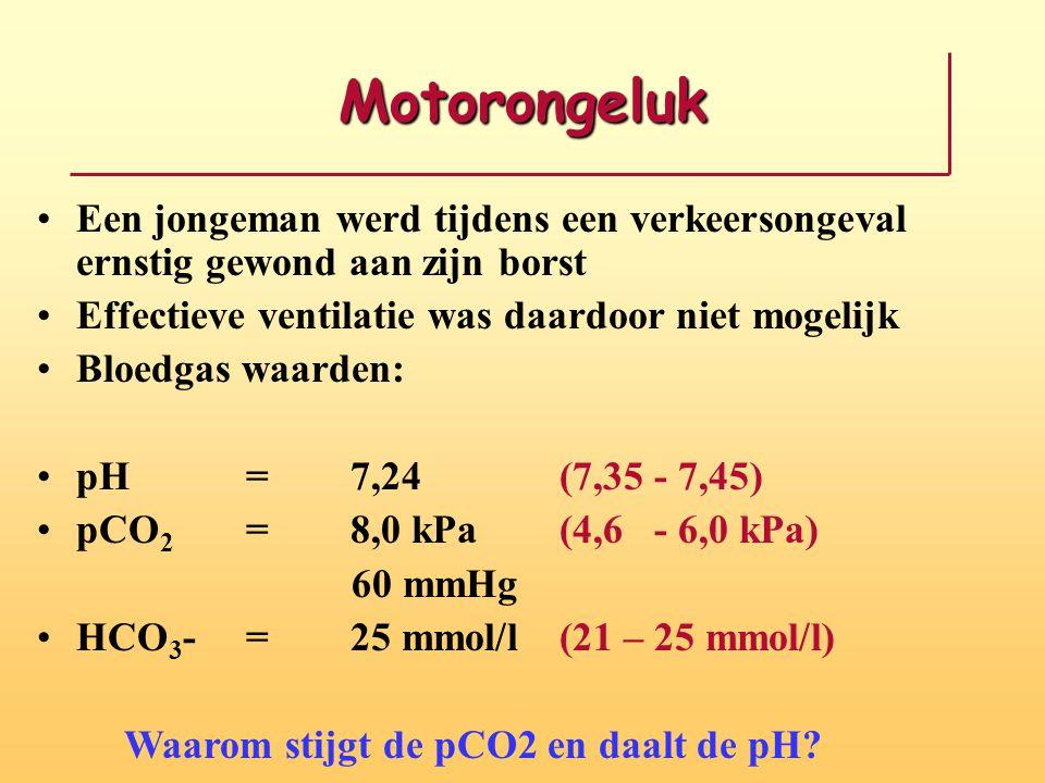 Motorongeluk Een jongeman werd tijdens een verkeersongeval ernstig gewond aan zijn borst Effectieve ventilatie was daardoor niet mogelijk Bloedgas waarden: pH =7,24(7,35 - 7,45) pCO 2 =8,0 kPa(4,6 - 6,0 kPa) 60 mmHg HCO 3 -=25 mmol/l(21 – 25 mmol/l) Waarom stijgt de pCO2 en daalt de pH?