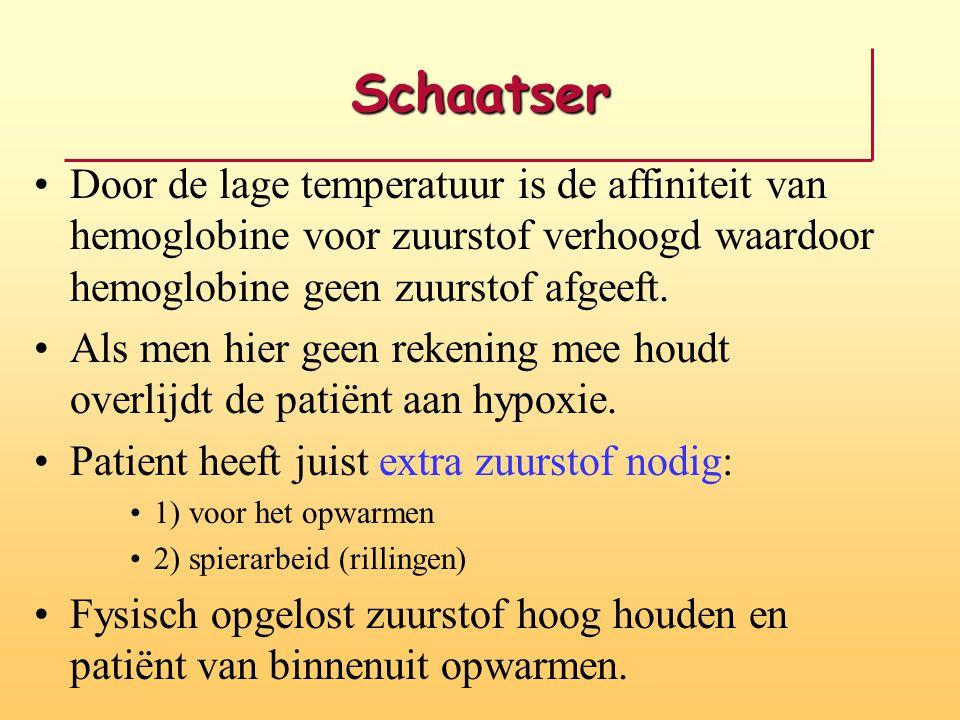 Schaatser Door de lage temperatuur is de affiniteit van hemoglobine voor zuurstof verhoogd waardoor hemoglobine geen zuurstof afgeeft.