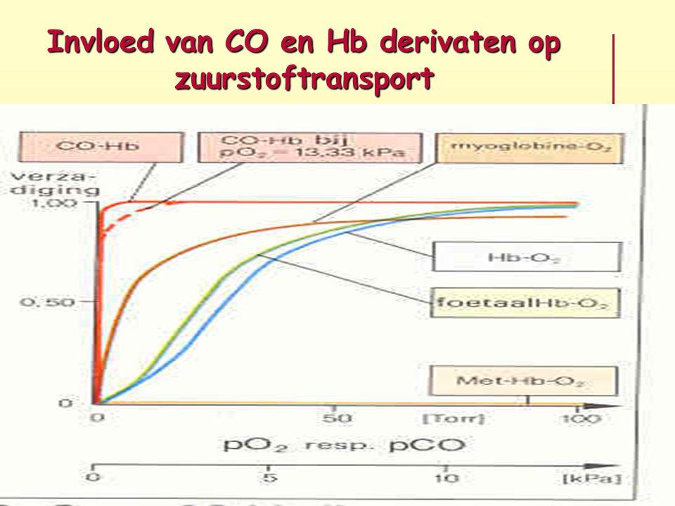 Invloed van CO en Hb derivaten op zuurstoftransport