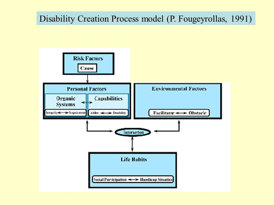 Disability Creation Process model (P. Fougeyrollas, 1991)