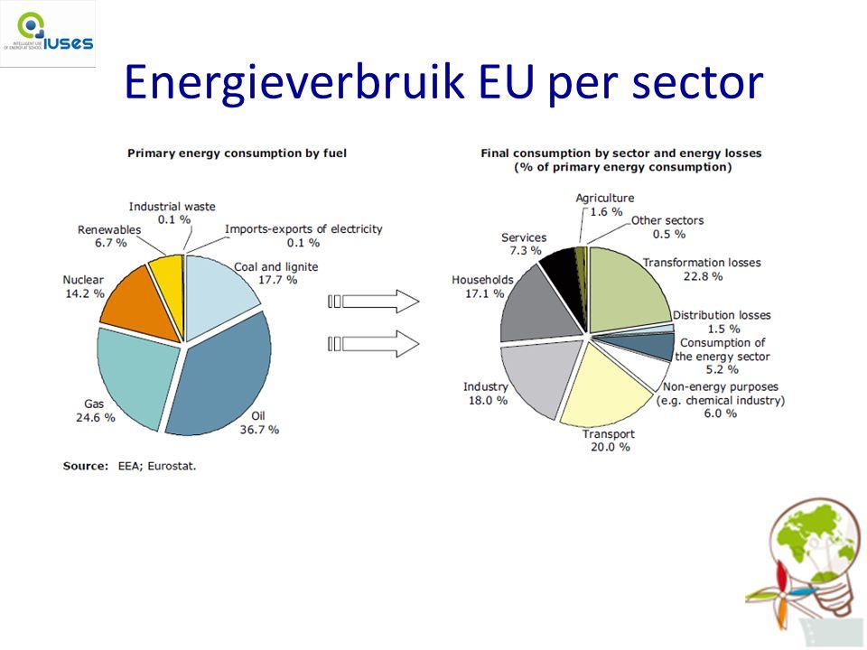 Energieverbruik EU per sector