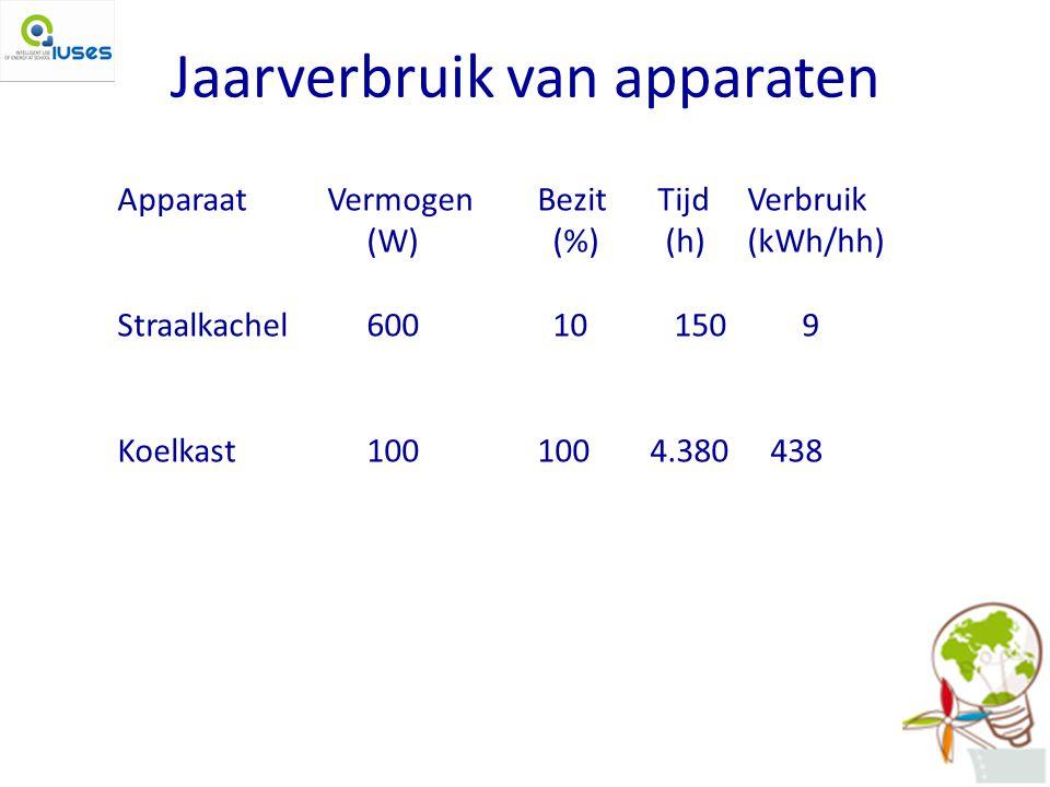 Jaarverbruik van apparaten ApparaatVermogenBezit TijdVerbruik (W) (%) (h)(kWh/hh) Straalkachel 600 10 150 9 Koelkast 100 100 4.380 438