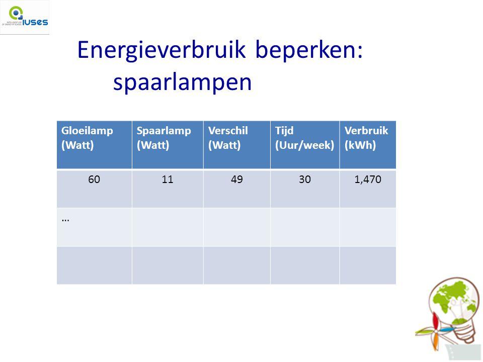 Energieverbruik beperken: spaarlampen Gloeilamp (Watt) Spaarlamp (Watt) Verschil (Watt) Tijd (Uur/week) Verbruik (kWh) 601149301,470 …
