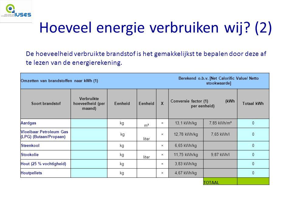 Hoeveel energie verbruiken wij.