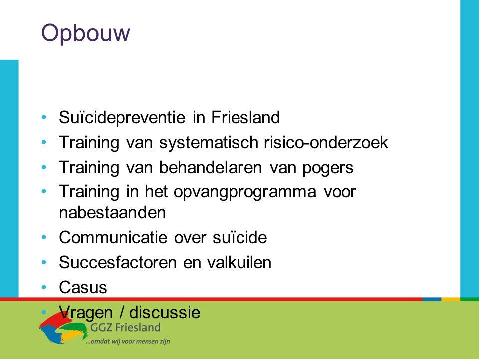 Opbouw Suïcidepreventie in Friesland Training van systematisch risico-onderzoek Training van behandelaren van pogers Training in het opvangprogramma v