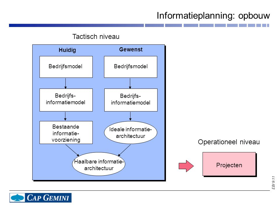 EBI 9.11 Informatieplanning: opbouw Huidig Gewenst Bedrijfsmodel Bedrijfs- informatiemodel Bedrijfs- informatiemodel Bedrijfsmodel Bestaande informatie- voorziening Ideale informatie- architectuur Haalbare informatie- architectuur Tactisch niveau Operationeel niveau Projecten