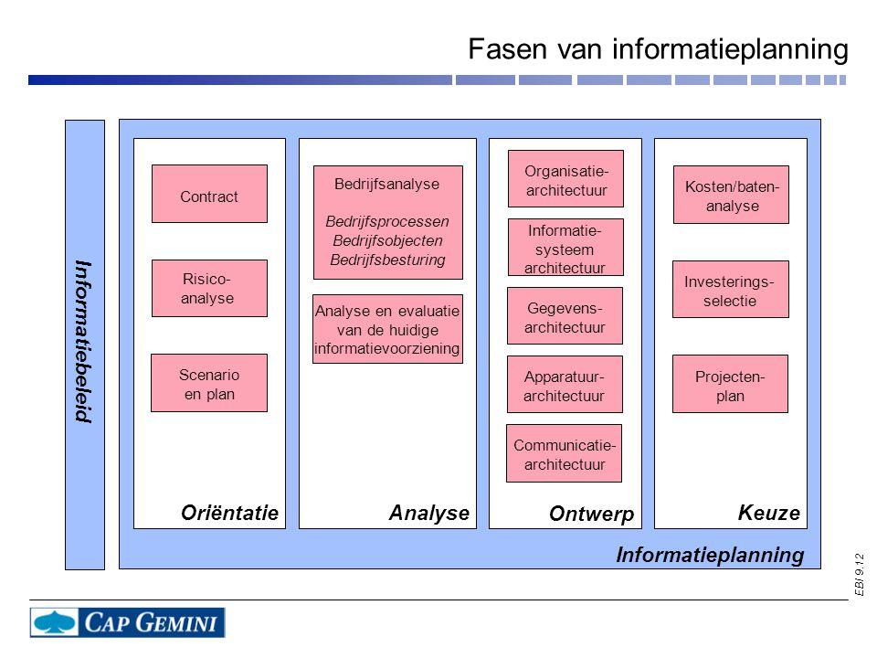EBI 9.12 Fasen van informatieplanning Oriëntatie Analyse Ontwerp Keuze Bedrijfsanalyse Bedrijfsprocessen Bedrijfsobjecten Bedrijfsbesturing Analyse en
