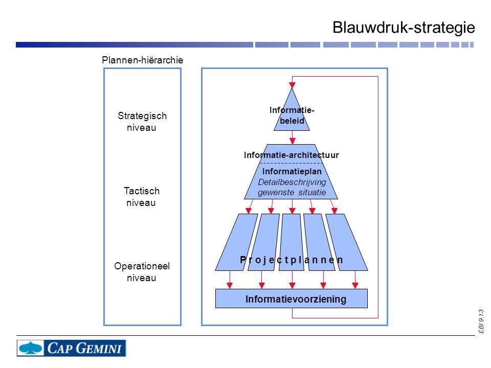 EBI 9.13 Blauwdruk-strategie Plannen-hiërarchie Informatie- beleid Informatie-architectuur Informatieplan Detailbeschrijving gewenste situatie P r o j e c t p l a n n e n Informatievoorziening Strategisch niveau Tactisch niveau Operationeel niveau