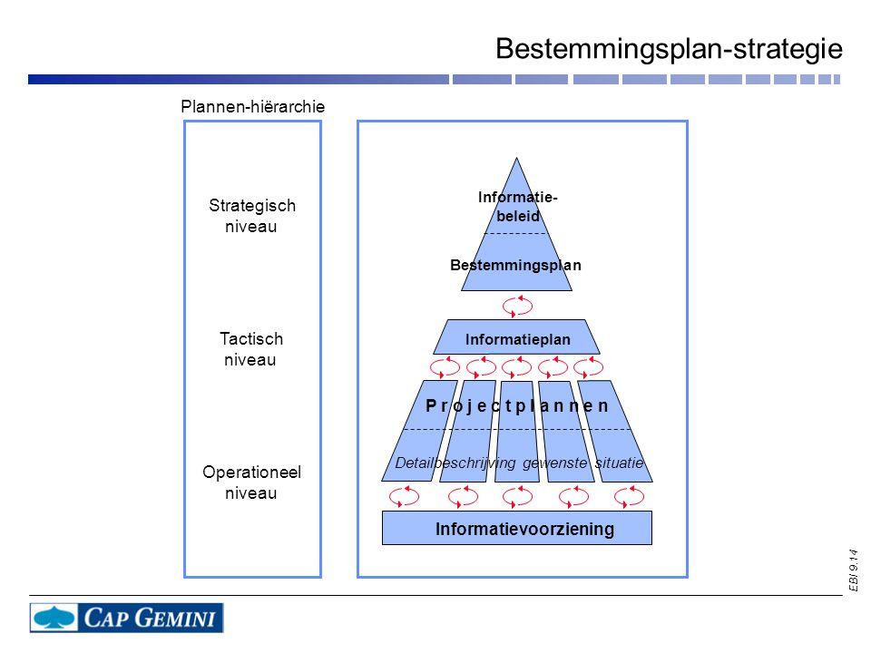 EBI 9.14 Bestemmingsplan-strategie Plannen-hiërarchie Informatie- beleid Informatieplan Informatievoorziening Strategisch niveau Tactisch niveau Operationeel niveau Bestemmingsplan P r o j e c t p l a n n e n Detailbeschrijving gewenste situatie