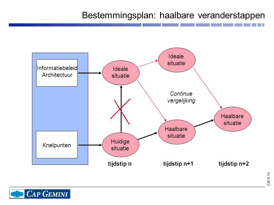 EBI 9.16 Bestemmingsplan: haalbare veranderstappen Informatiebeleid Architectuur Knelpunten Haalbare situatie Haalbare situatie Huidige situatie Ideal