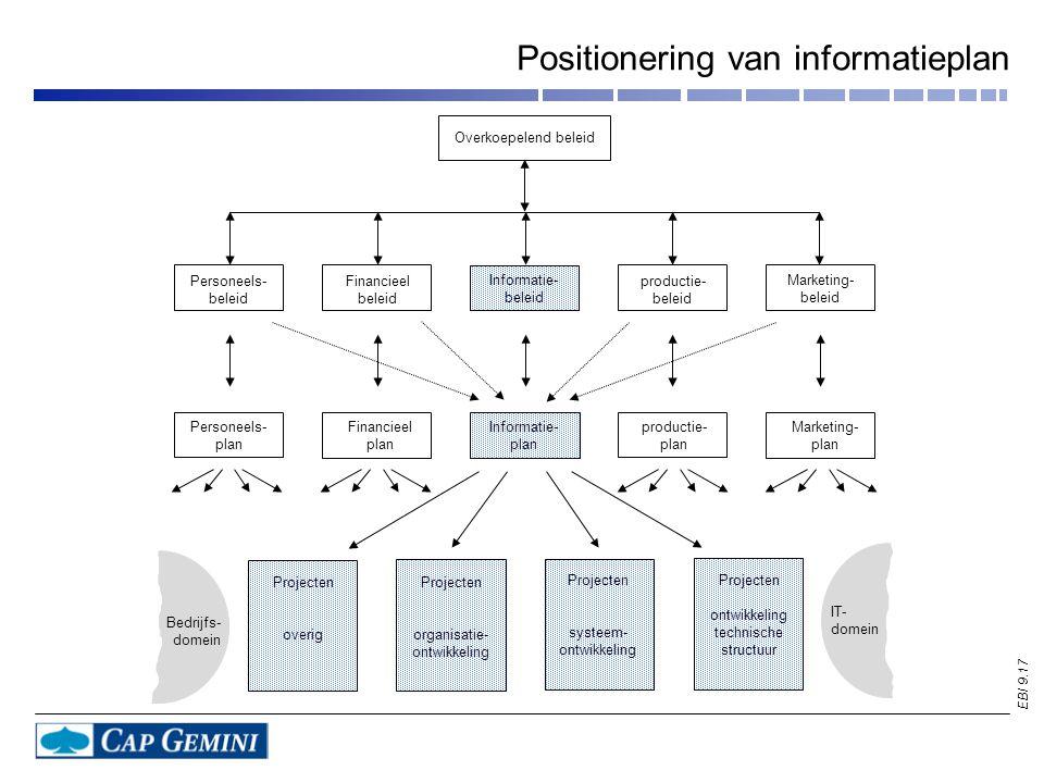 EBI 9.17 Positionering van informatieplan Overkoepelend beleid Personeels- beleid Personeels- plan Financieel plan Informatie- plan productie- plan Ma