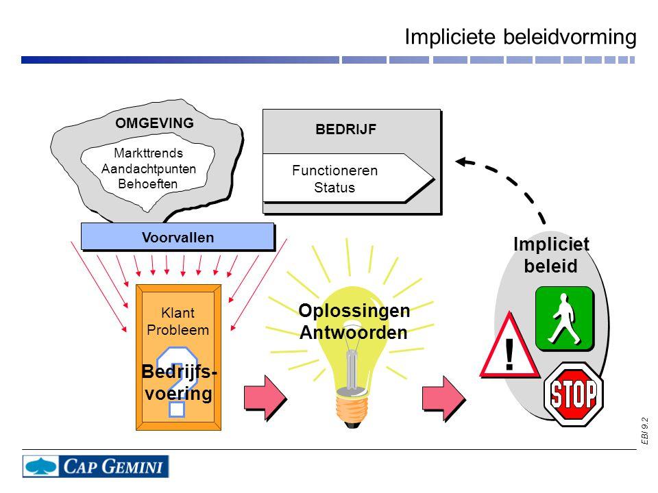 EBI 9.2 Impliciete beleidvorming ! Bedrijfs- voering Klant Probleem Impliciet beleid OMGEVING Markttrends Aandachtpunten Behoeften Oplossingen Antwoor