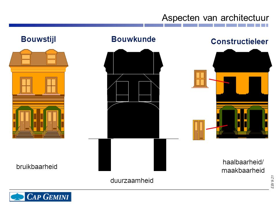 EBI 9.21 Aspecten van architectuur Bouwstijl Constructieleer Bouwkunde bruikbaarheid duurzaamheid haalbaarheid/ maakbaarheid