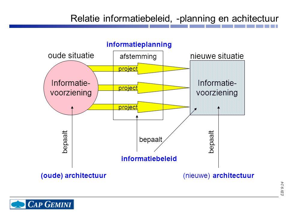 EBI 9.24 Relatie informatiebeleid, -planning en achitectuur oude situatie nieuwe situatie (oude) architectuur(nieuwe) architectuur Informatie- voorziening project informatieplanning afstemming bepaalt informatiebeleid bepaalt project Informatie- voorziening