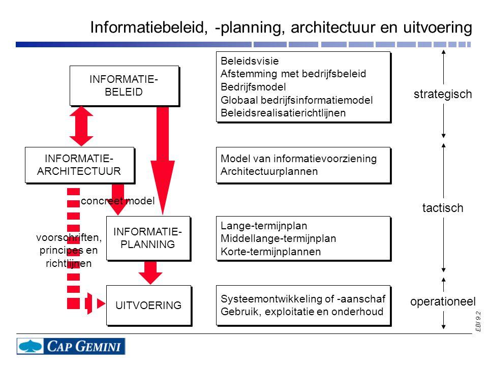 EBI 9.25 Beleidsvisie Afstemming met bedrijfsbeleid Bedrijfsmodel Globaal bedrijfsinformatiemodel Beleidsrealisatierichtlijnen Beleidsvisie Afstemming