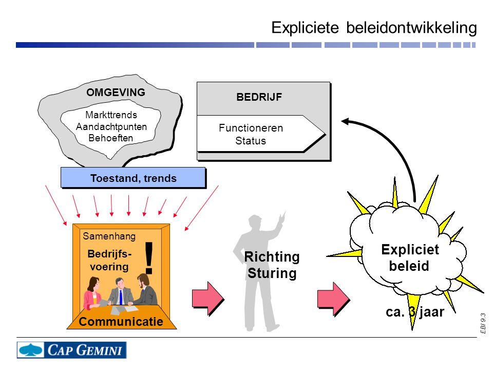 EBI 9.3 Expliciete beleidontwikkeling Expliciet beleid OMGEVING Markttrends Aandachtpunten Behoeften Richting Sturing Toestand, trends BEDRIJF Functioneren Status ca.