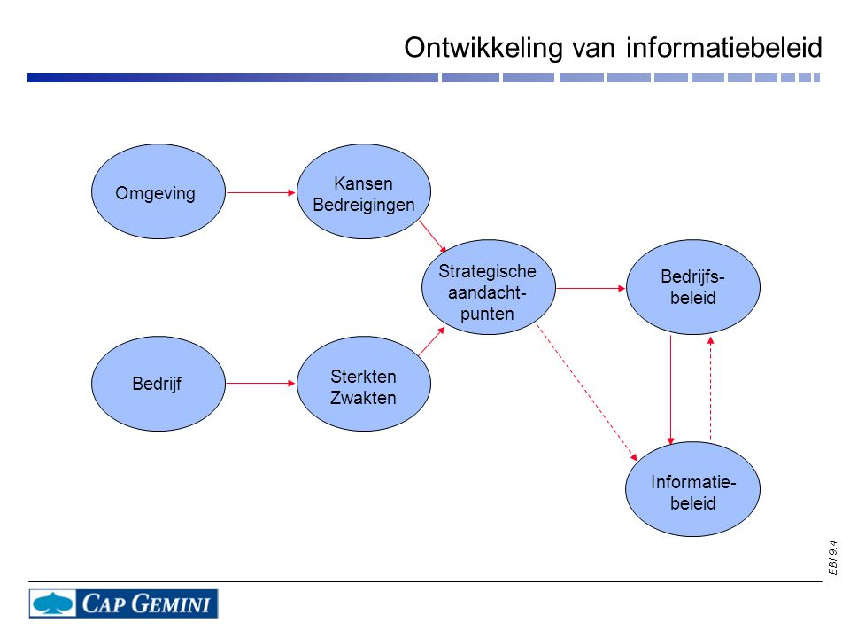 EBI 9.4 Ontwikkeling van informatiebeleid Omgeving Kansen Bedreigingen Strategische aandacht- punten Bedrijfs- beleid Informatie- beleid Sterkten Zwakten Bedrijf
