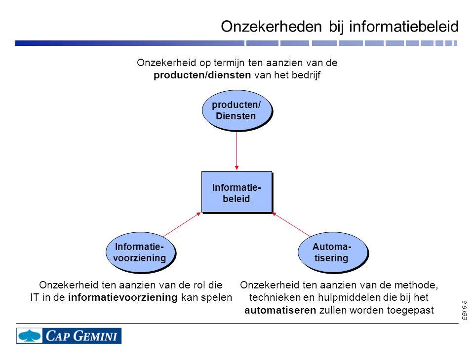 EBI 9.8 Onzekerheden bij informatiebeleid Informatie- beleid Informatie- voorziening Automa- tisering producten/ Diensten Onzekerheid op termijn ten aanzien van de producten/diensten van het bedrijf Onzekerheid ten aanzien van de rol die IT in de informatievoorziening kan spelen Onzekerheid ten aanzien van de methode, technieken en hulpmiddelen die bij het automatiseren zullen worden toegepast