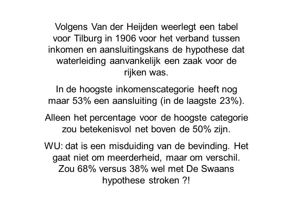 Volgens Van der Heijden weerlegt een tabel voor Tilburg in 1906 voor het verband tussen inkomen en aansluitingskans de hypothese dat waterleiding aanv
