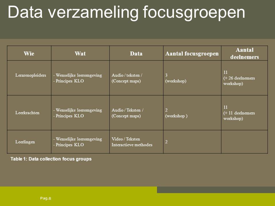Pag. WieWatDataAantal focusgroepen Aantal deelnemers Lerarenopleiders - Wenselijke leeromgeving - Principes KLO Audio / teksten / (Concept maps) 3 (wo
