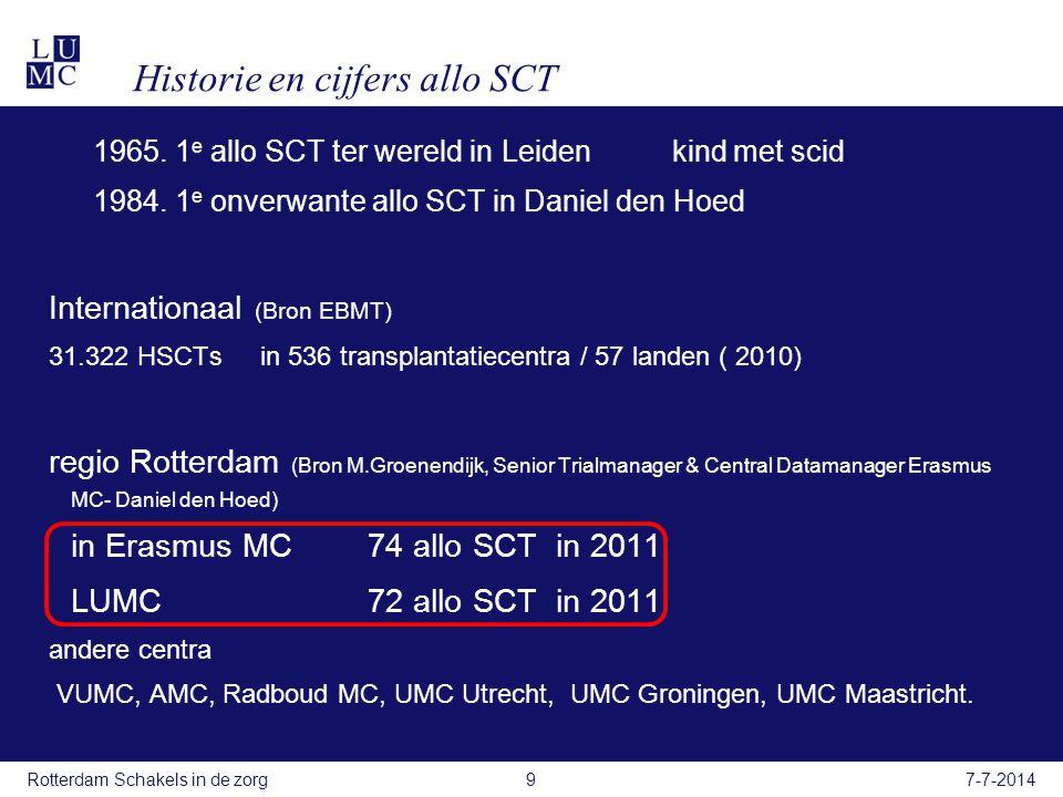 Indicaties allo SCT maligne ziekten acute myeloide leukemie (AML) acute lymfatische leukemie (ALL) (=T-cel, B-cel maligniteit) chronische Myeloide leukemie (CML) chronische Lymfatische leukemie (CLL) relapse non hodgin lymfoom (NHL) refractaire morbus Hodgkin maligne lymfoom (MM = ziekte van Kahler) niet maligne ziekten aplastische anaemie (SAA) thalassaemie ( aangeboren ziekte erytropoiese) Sclerodermie 7-7-2014Rotterdam Schakels in de zorg10