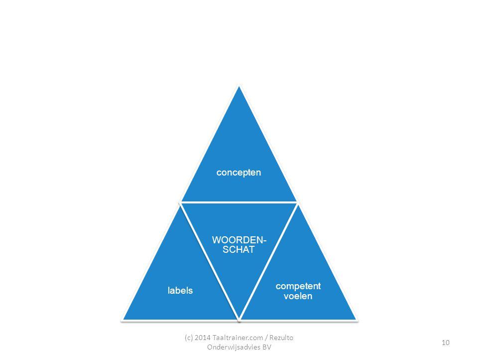 termen labels concepten netwerk dekkingsgraad mattheuseffect (c) 2014 Taaltrainer.com / Rezulto Onderwijsadvies BV 11