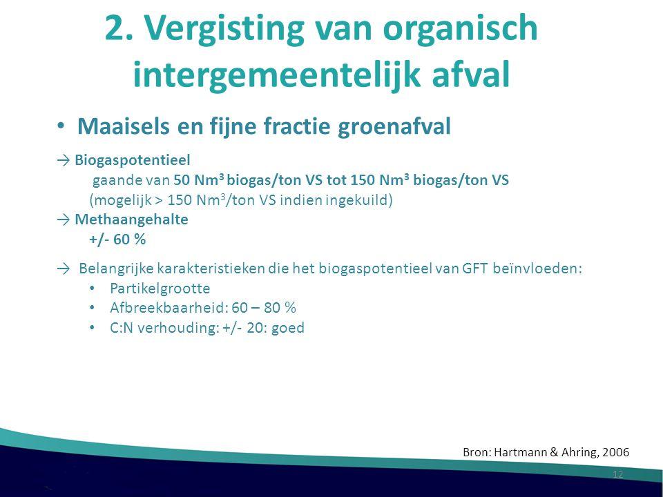 2. Vergisting van organisch intergemeentelijk afval Maaisels en fijne fractie groenafval → Biogaspotentieel gaande van 50 Nm 3 biogas/ton VS tot 150 N