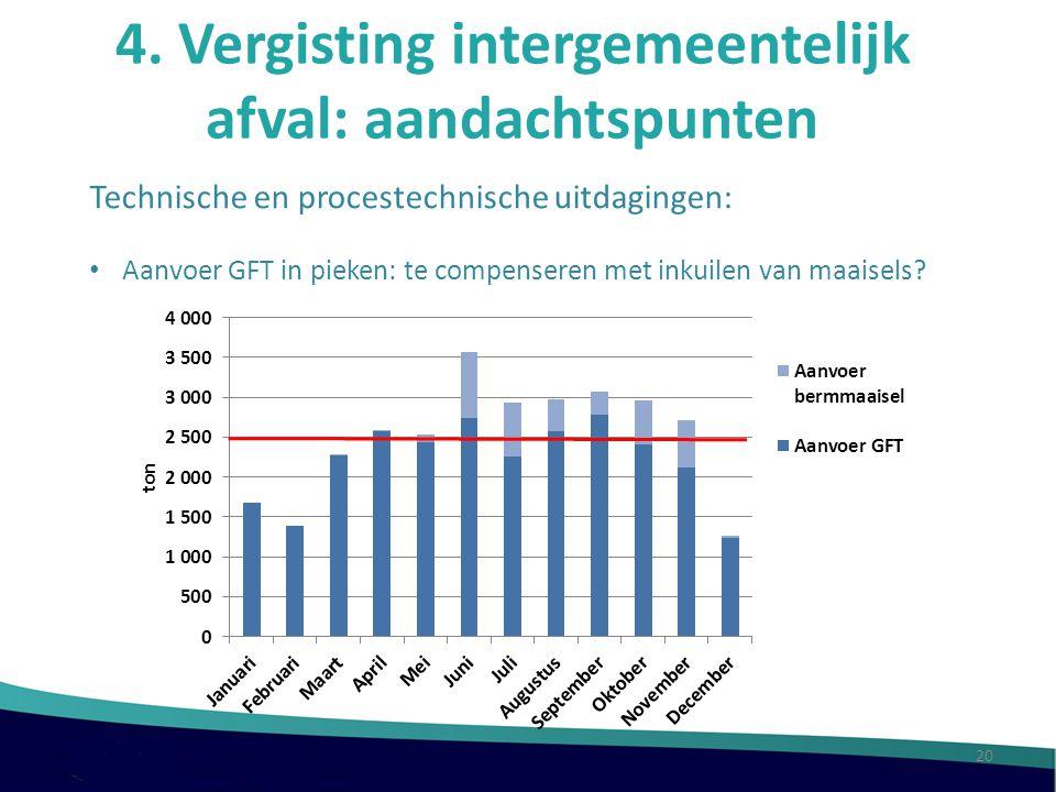 4. Vergisting intergemeentelijk afval: aandachtspunten Technische en procestechnische uitdagingen: Aanvoer GFT in pieken: te compenseren met inkuilen