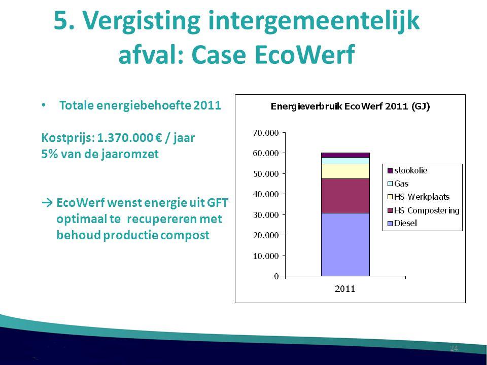 5. Vergisting intergemeentelijk afval: Case EcoWerf Totale energiebehoefte 2011 Kostprijs: 1.370.000 € / jaar 5% van de jaaromzet → EcoWerf wenst ener