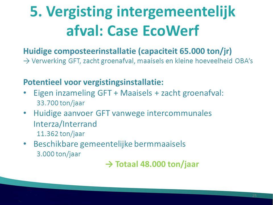 5. Vergisting intergemeentelijk afval: Case EcoWerf Huidige composteerinstallatie (capaciteit 65.000 ton/jr) → Verwerking GFT, zacht groenafval, maais