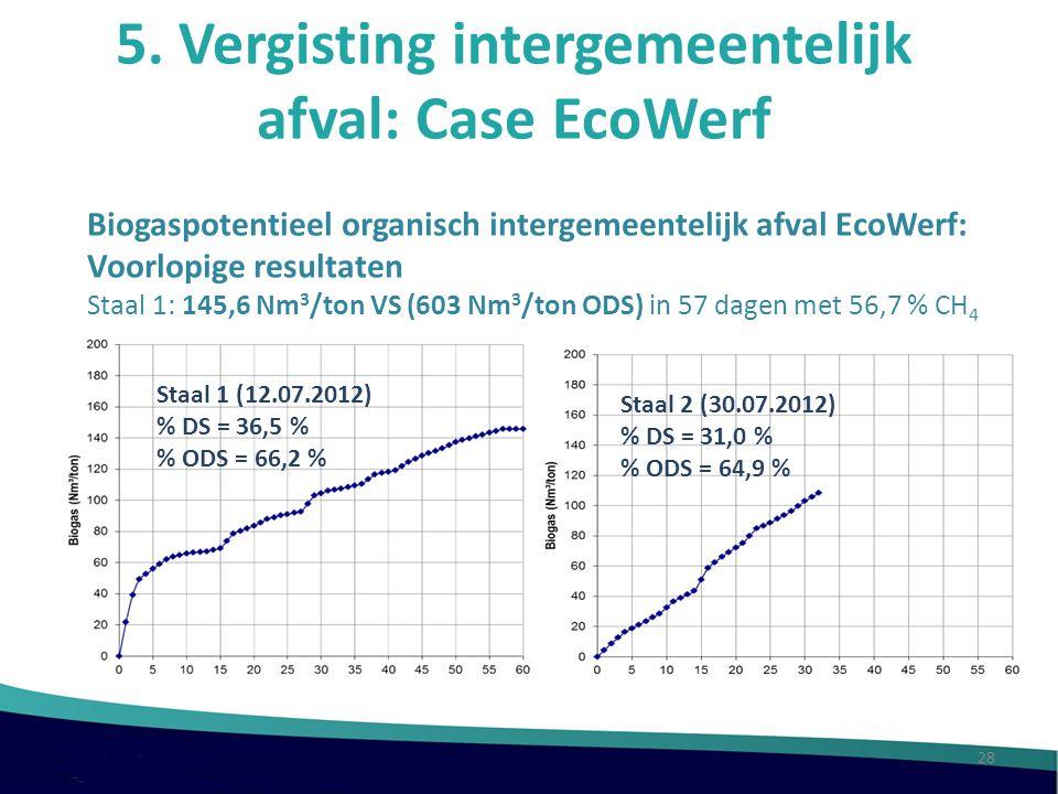 5. Vergisting intergemeentelijk afval: Case EcoWerf Biogaspotentieel organisch intergemeentelijk afval EcoWerf: Voorlopige resultaten Staal 1: 145,6 N