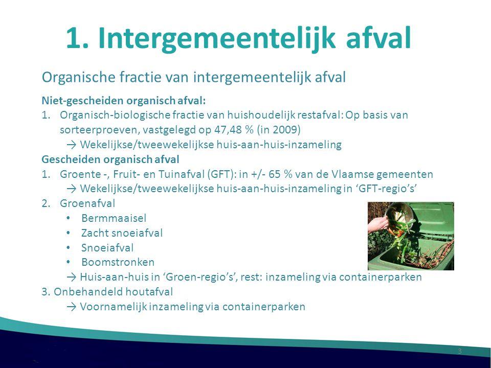 1. Intergemeentelijk afval Organische fractie van intergemeentelijk afval Niet-gescheiden organisch afval: 1.Organisch-biologische fractie van huishou