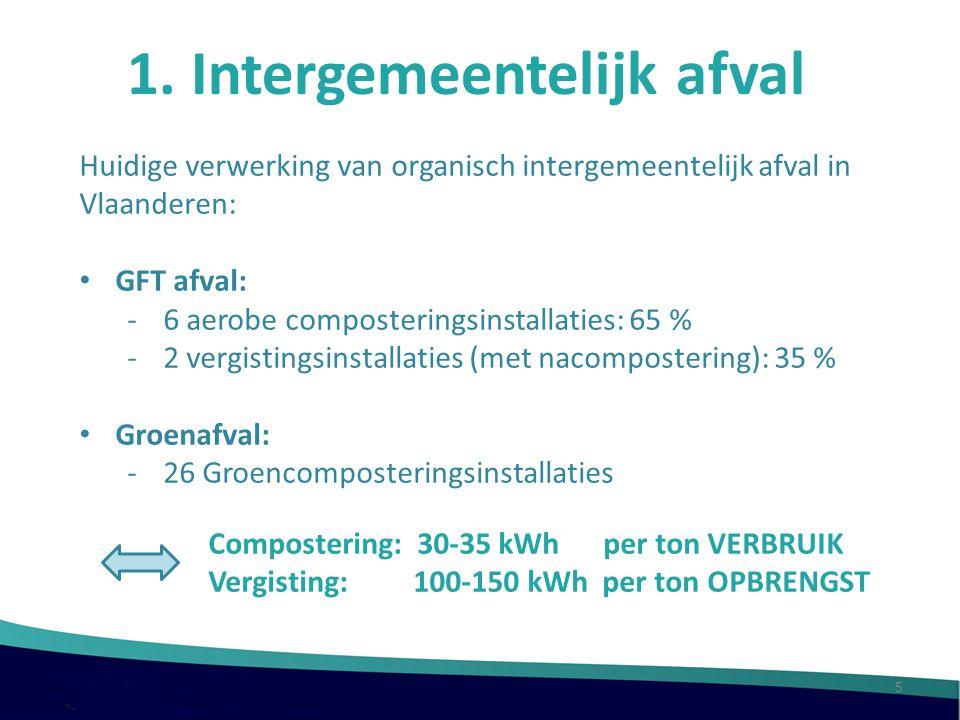 1. Intergemeentelijk afval Huidige verwerking van organisch intergemeentelijk afval in Vlaanderen: GFT afval: -6 aerobe composteringsinstallaties: 65