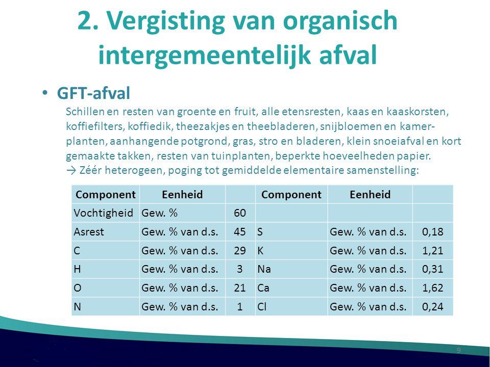 2. Vergisting van organisch intergemeentelijk afval GFT-afval Schillen en resten van groente en fruit, alle etensresten, kaas en kaaskorsten, koffiefi