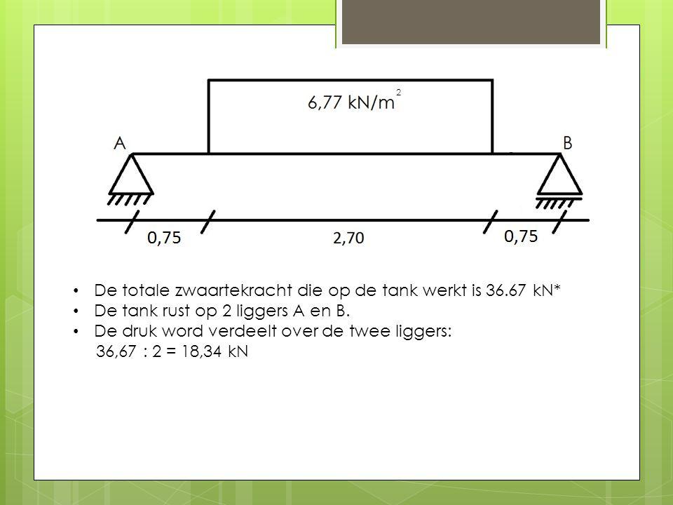 De totale zwaartekracht die op de tank werkt is 36.67 kN* De tank rust op 2 liggers A en B.