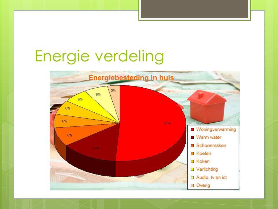 Energie verdeling