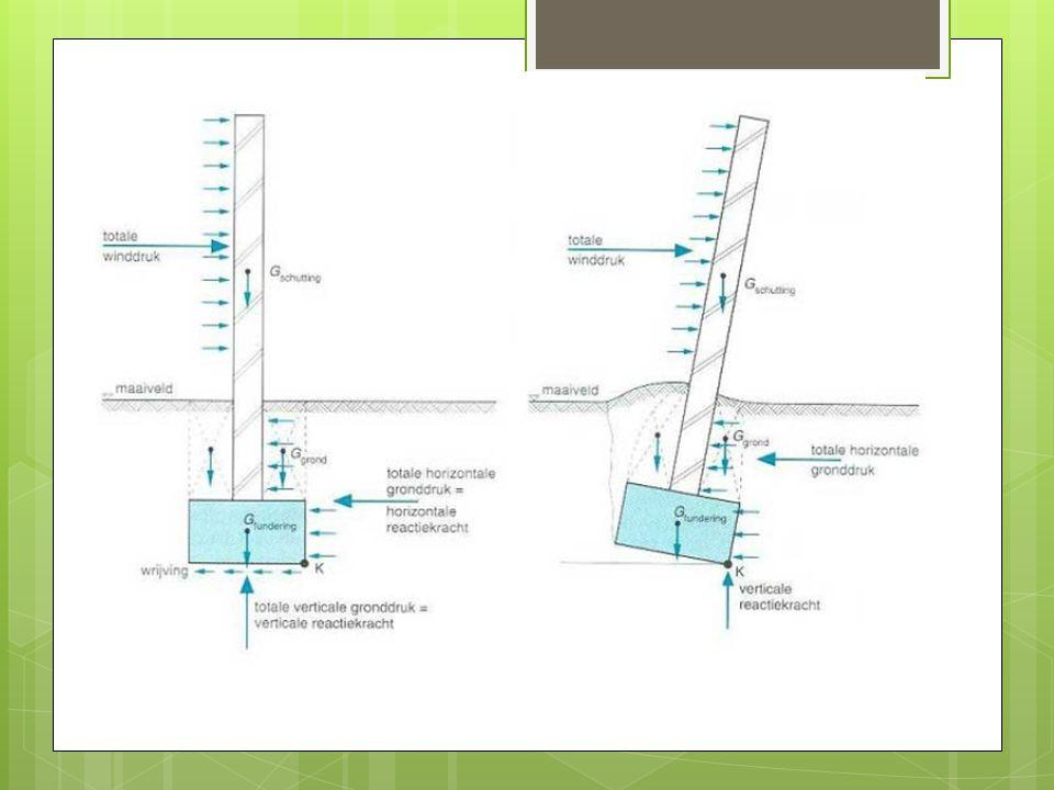 Welke domotica toepassingen  Veiligheid: - Sleutelkaart - Camera toezicht rond het huis - Bewegingssensoren in huis - Goede ventilatie - Intercom met beeld - Brandmelding