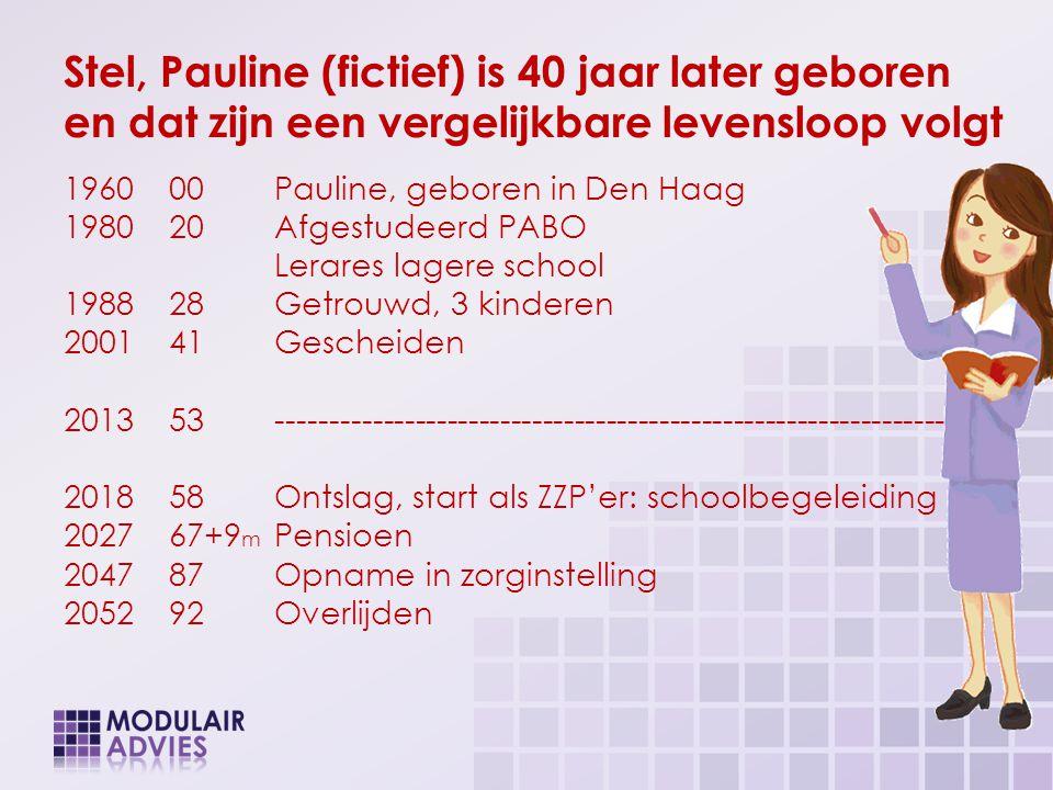 Stel, Pauline (fictief) is 40 jaar later geboren en dat zijn een vergelijkbare levensloop volgt 196000Pauline, geboren in Den Haag 198020Afgestudeerd