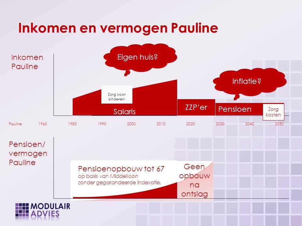 Inkomen en vermogen Pauline Salaris WO II Inkomen Pauline Pauline196019801990200020102020203020402050 Salaris ZZP'er Pensioen Zorg voor kinderen Zorg