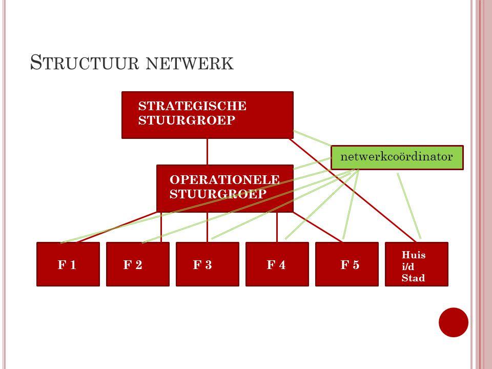 S TRUCTUUR NETWERK STRATEGISCHE STUURGROEP OPERATIONELE STUURGROEP F 3F 1F 2F 4 F 1 F 5 Huis i/d Stad netwerkcoördinator