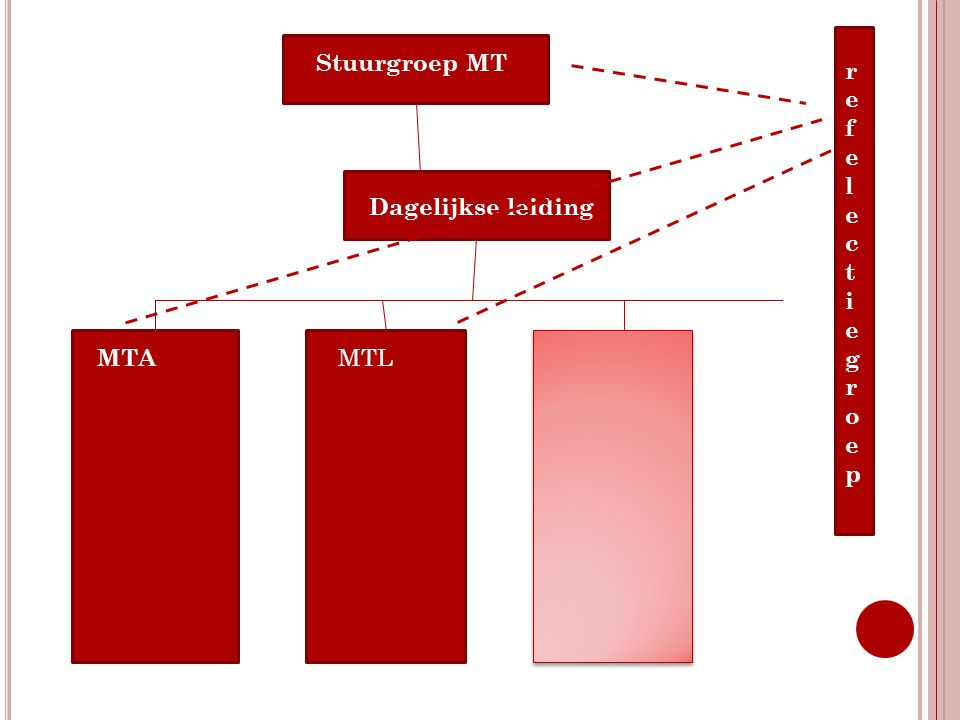 Stuurgroep MT Dagelijkse leiding MTA MTL refelectiegroeprefelectiegroep