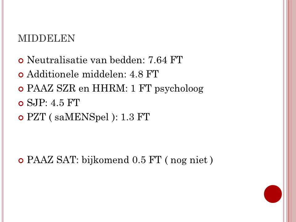 MIDDELEN Neutralisatie van bedden: 7.64 FT Additionele middelen: 4.8 FT PAAZ SZR en HHRM: 1 FT psycholoog SJP: 4.5 FT PZT ( saMENSpel ): 1.3 FT PAAZ S