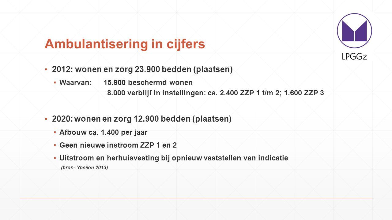 Ambulantisering in cijfers ▪2012: wonen en zorg 23.900 bedden (plaatsen) ▪Waarvan:15.900 beschermd wonen 8.000 verblijf in instellingen: ca. 2.400 ZZP