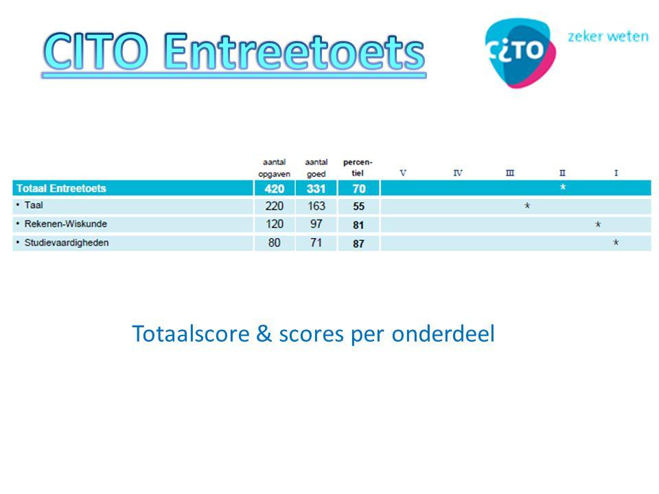 Totaalscore & scores per onderdeel