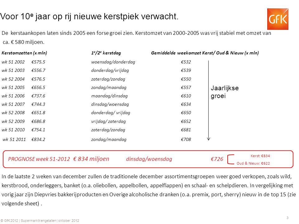 3 © GfK 2012 | Supermarktkengetallen | oktober 2012 Voor 10 e jaar op rij nieuwe kerstpiek verwacht. De kerstaankopen laten sinds 2005 een forse groei
