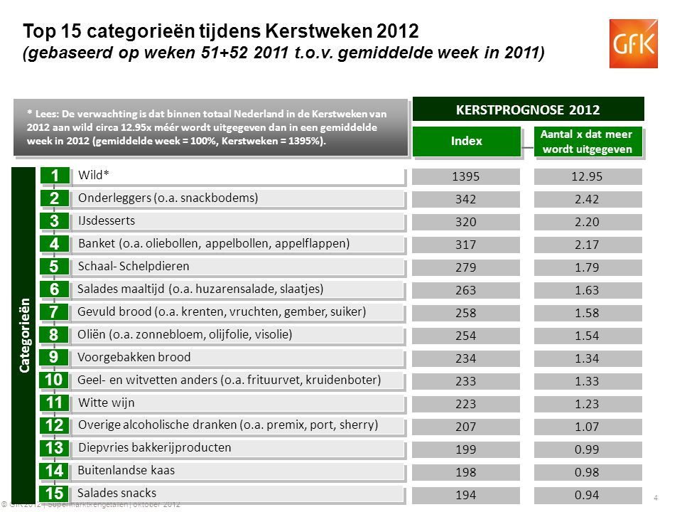 4 © GfK 2012 | Supermarktkengetallen | oktober 2012 12.95 2.20 2.42 1395 320 342 KERSTPROGNOSE 2012 2.17317 Wild* IJsdesserts Onderleggers (o.a. snack
