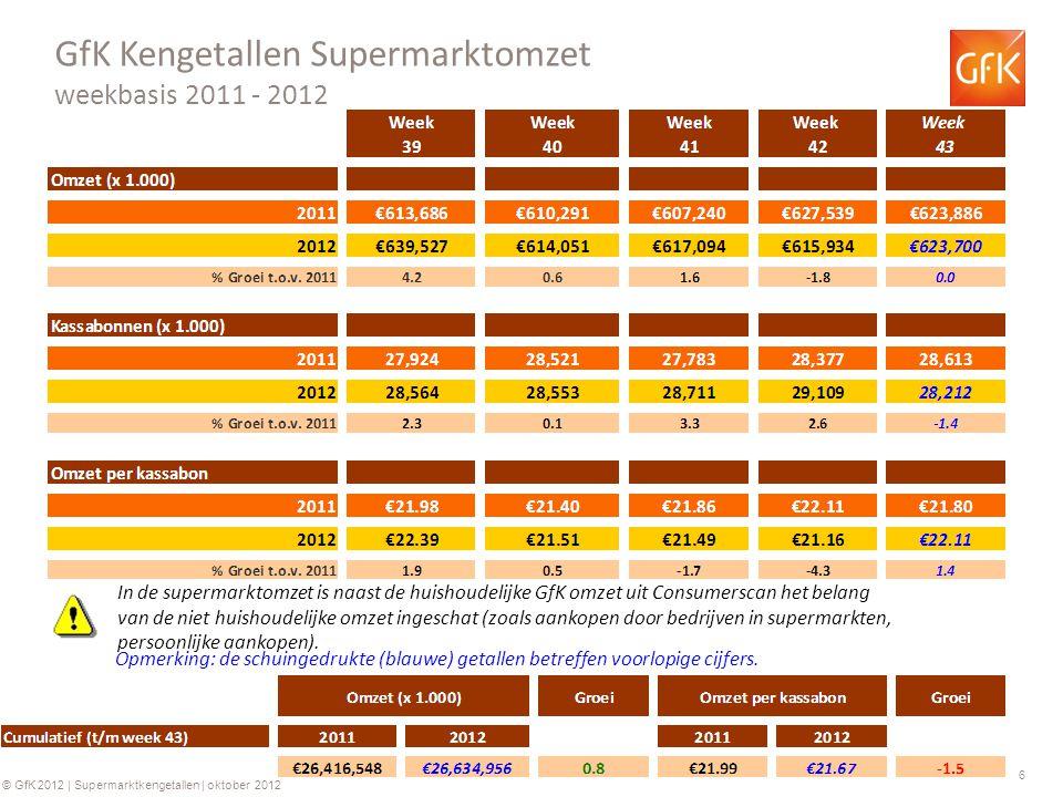 6 © GfK 2012 | Supermarktkengetallen | oktober 2012 GfK Kengetallen Supermarktomzet weekbasis 2011 - 2012 Opmerking: de schuingedrukte (blauwe) getallen betreffen voorlopige cijfers.