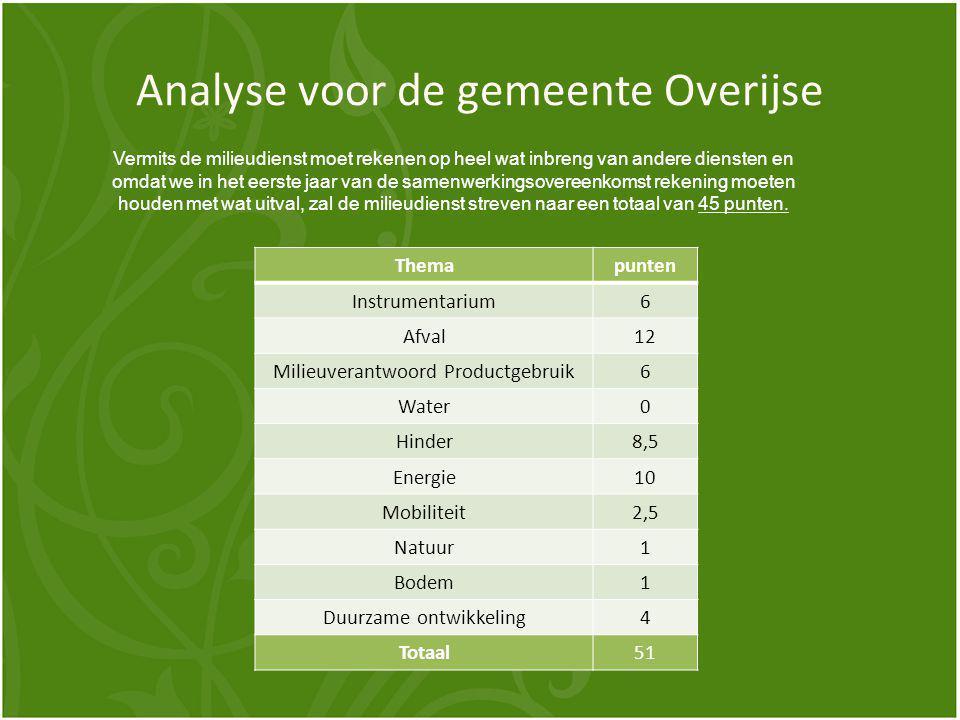 Analyse voor de gemeente Overijse Vermits de milieudienst moet rekenen op heel wat inbreng van andere diensten en omdat we in het eerste jaar van de samenwerkingsovereenkomst rekening moeten houden met wat uitval, zal de milieudienst streven naar een totaal van 45 punten.